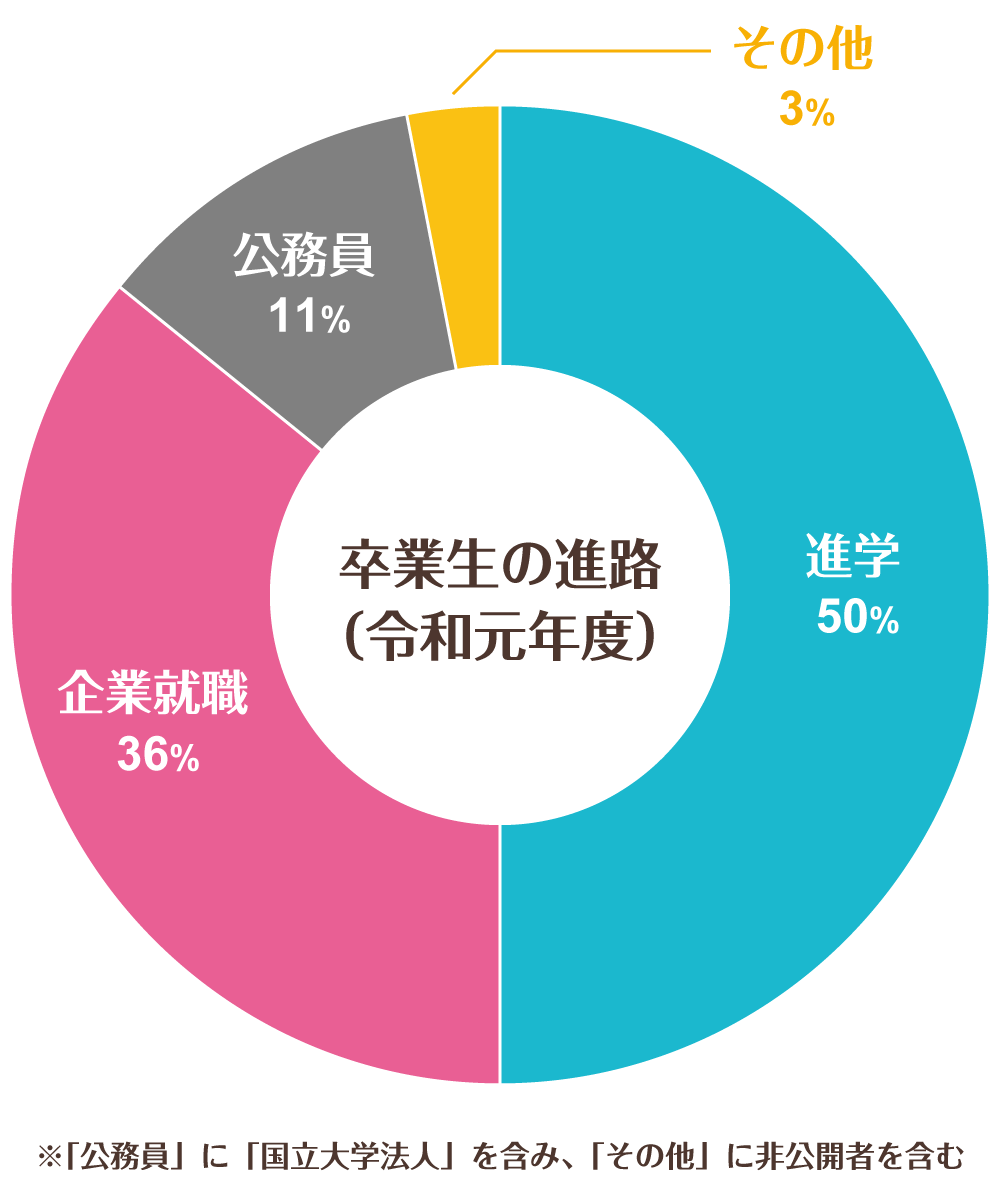 卒業生の進路グラフ